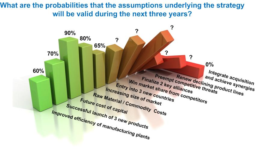 Probabilities of Underlying Assumptions