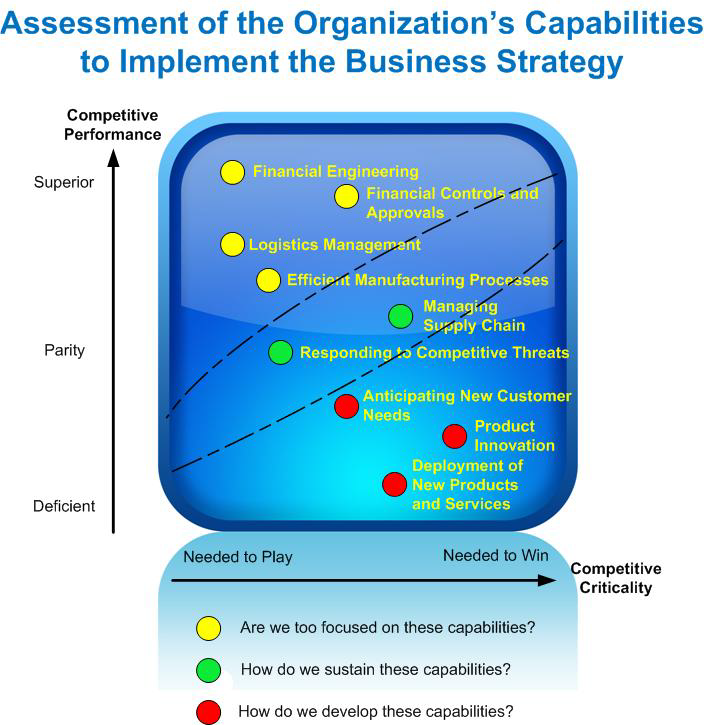 image-826882-Organization_Capability_Assessment_graphic-c9f0f.w640.png